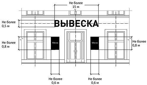 стандарты размещения вывесок для магазинов